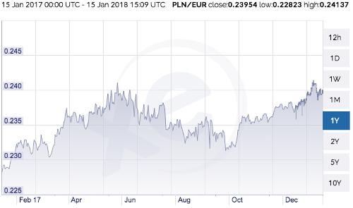 100 Pln To Eur