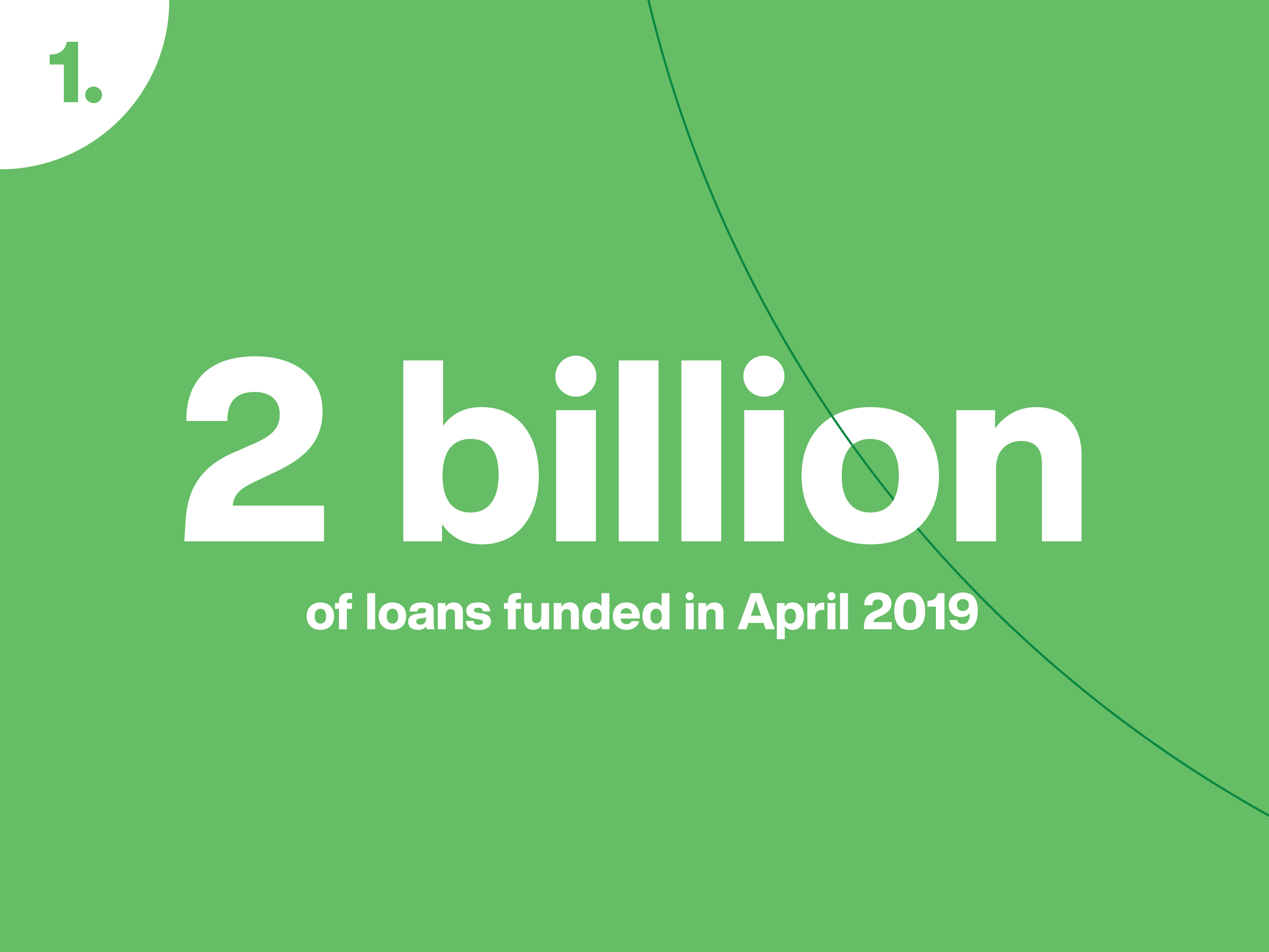3 Year Loans >> Mintos Yearly Overview 2019 Mintos Blog